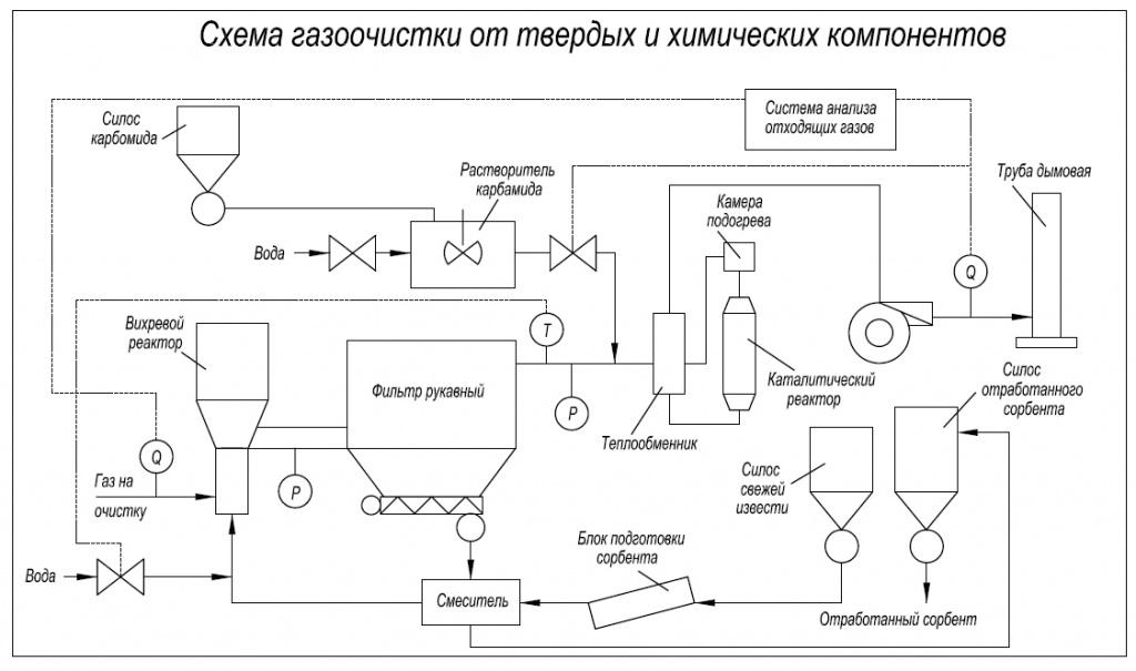 Схема производства технического газа